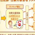 東京都で始まった性暴力救援ダイヤルNaNa ワンストップ支援はなぜ大事?